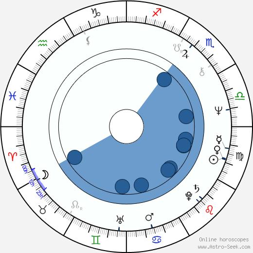David St. James wikipedia, horoscope, astrology, instagram
