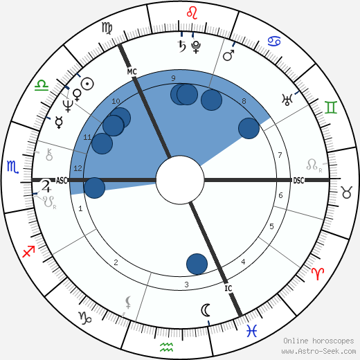 Denis Lawson wikipedia, horoscope, astrology, instagram