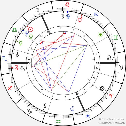 Denis Lawson tema natale, oroscopo, Denis Lawson oroscopi gratuiti, astrologia