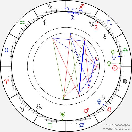 Don Felder birth chart, Don Felder astro natal horoscope, astrology