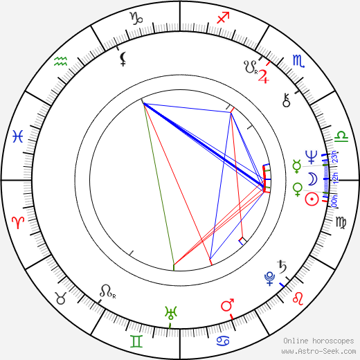 Eusebio Poncela birth chart, Eusebio Poncela astro natal horoscope, astrology