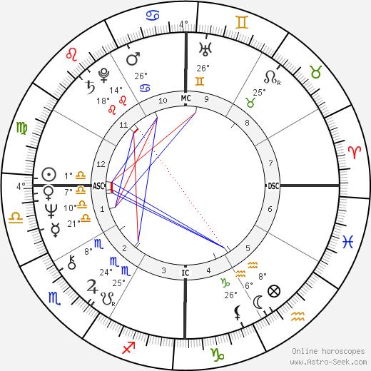 Firmine Richard birth chart, biography, wikipedia 2020, 2021