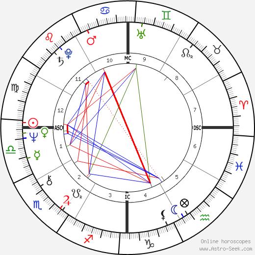Firmine Richard birth chart, Firmine Richard astro natal horoscope, astrology
