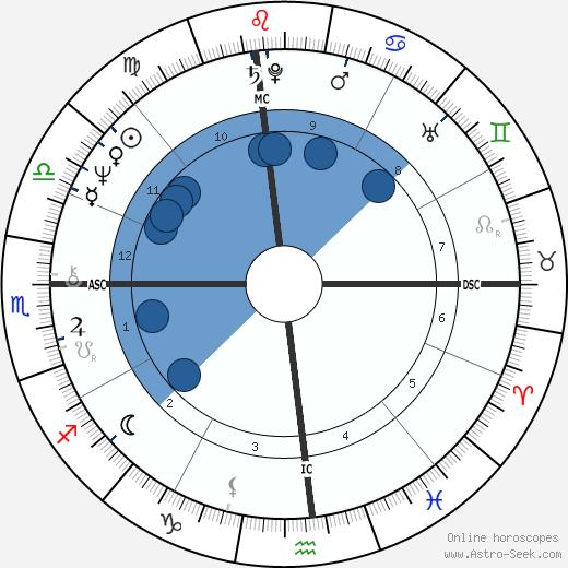 Flip Reade wikipedia, horoscope, astrology, instagram