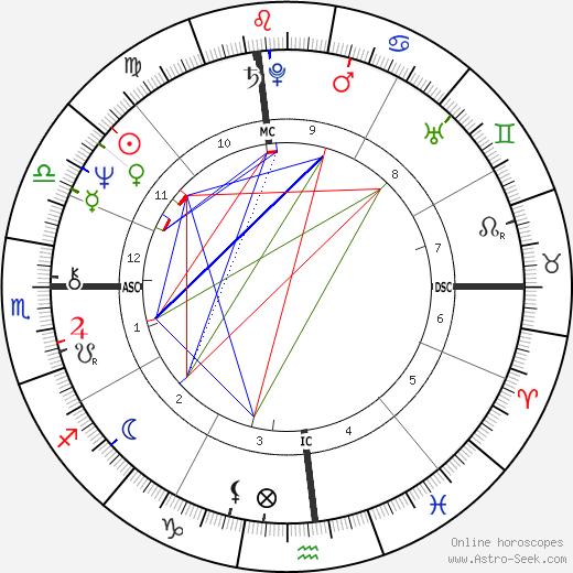 Flip Reade tema natale, oroscopo, Flip Reade oroscopi gratuiti, astrologia