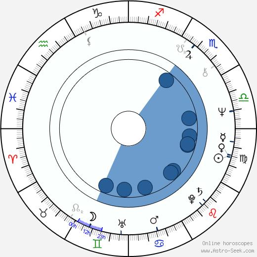 Gloria Gaynor wikipedia, horoscope, astrology, instagram