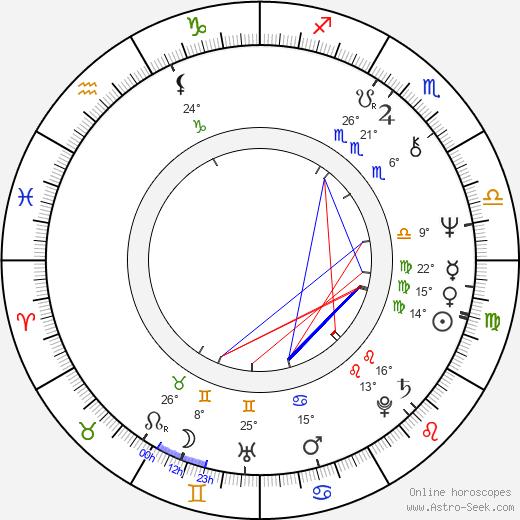 Gloria Gaynor tema natale, biography, Biografia da Wikipedia 2020, 2021