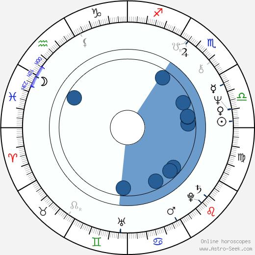 Graham Faulkner wikipedia, horoscope, astrology, instagram