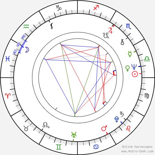 Graham Faulkner birth chart, Graham Faulkner astro natal horoscope, astrology
