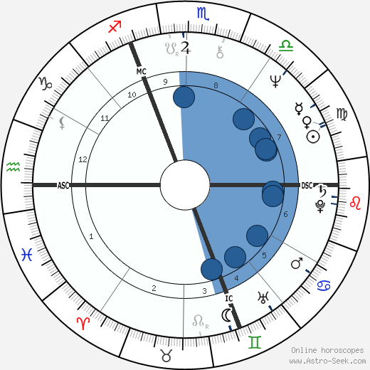 Henri Sannier wikipedia, horoscope, astrology, instagram