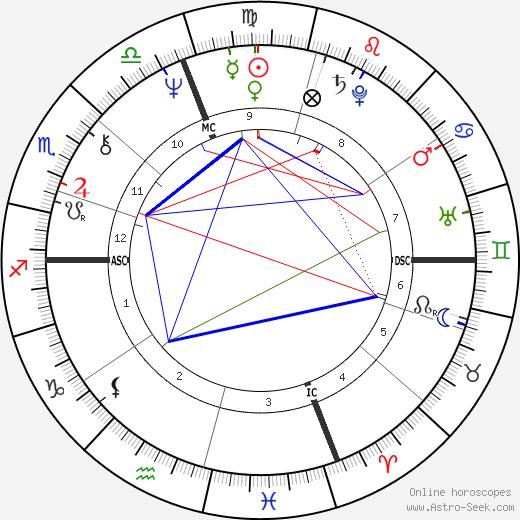 Джейн Куртин Jane Curtin день рождения гороскоп, Jane Curtin Натальная карта онлайн