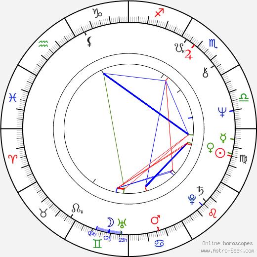 Jaromíra Krásná tema natale, oroscopo, Jaromíra Krásná oroscopi gratuiti, astrologia