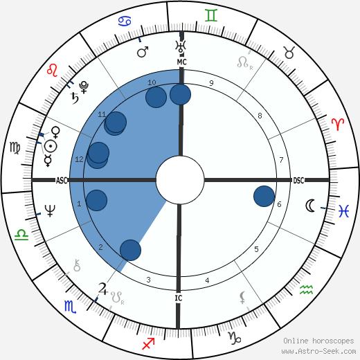 Jean-Luc Boutte wikipedia, horoscope, astrology, instagram
