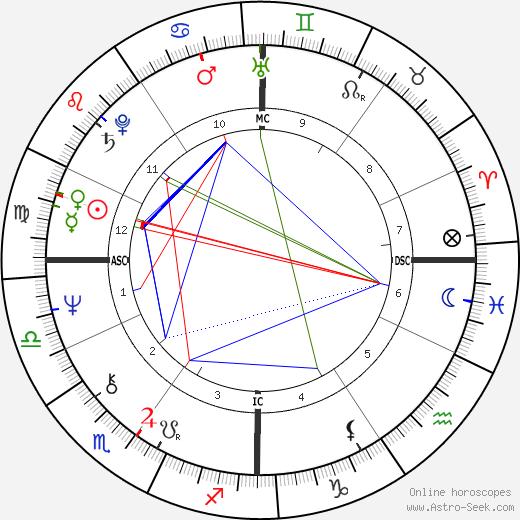 Jean-Luc Boutte день рождения гороскоп, Jean-Luc Boutte Натальная карта онлайн
