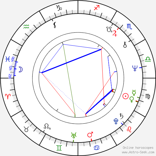 Jerry London birth chart, Jerry London astro natal horoscope, astrology