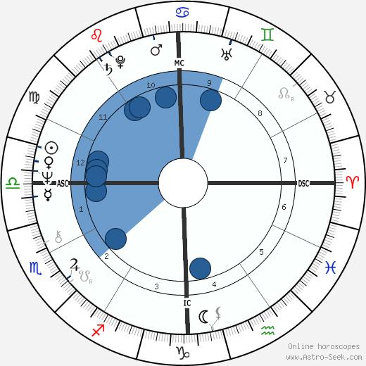 John E. Zook wikipedia, horoscope, astrology, instagram