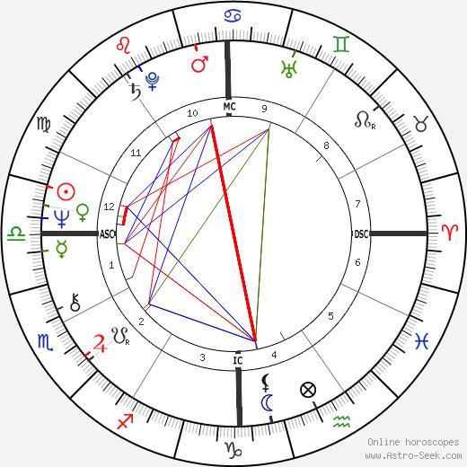 John E. Zook tema natale, oroscopo, John E. Zook oroscopi gratuiti, astrologia
