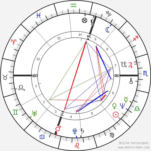 Joyce Mason astro natal birth chart, Joyce Mason horoscope, astrology