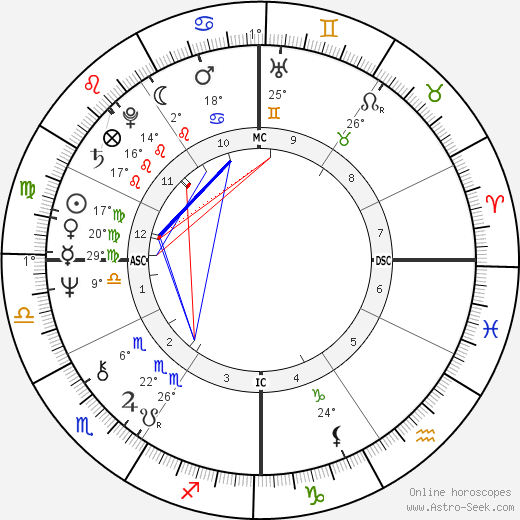 Larry Cox birth chart, biography, wikipedia 2018, 2019