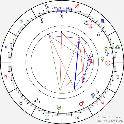 Leena Kokko astro natal birth chart, Leena Kokko horoscope, astrology