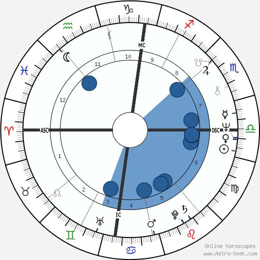 Lynn Anderson wikipedia, horoscope, astrology, instagram