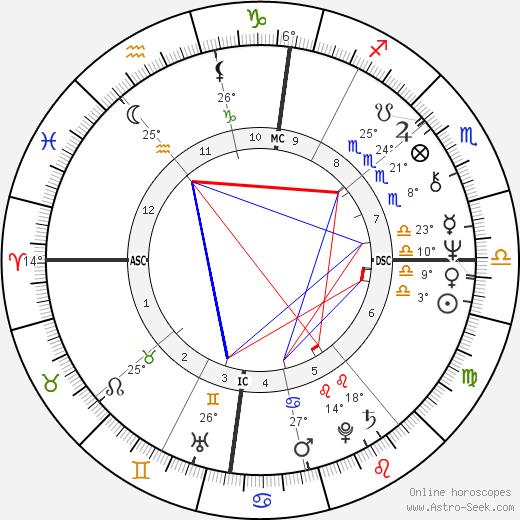 Lynn Anderson birth chart, biography, wikipedia 2019, 2020
