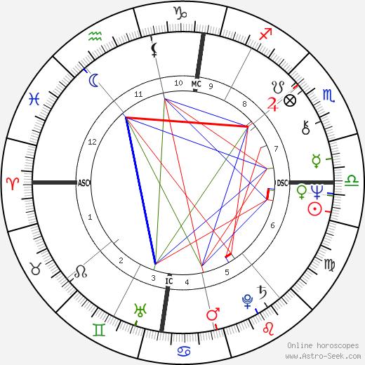 Lynn Anderson astro natal birth chart, Lynn Anderson horoscope, astrology