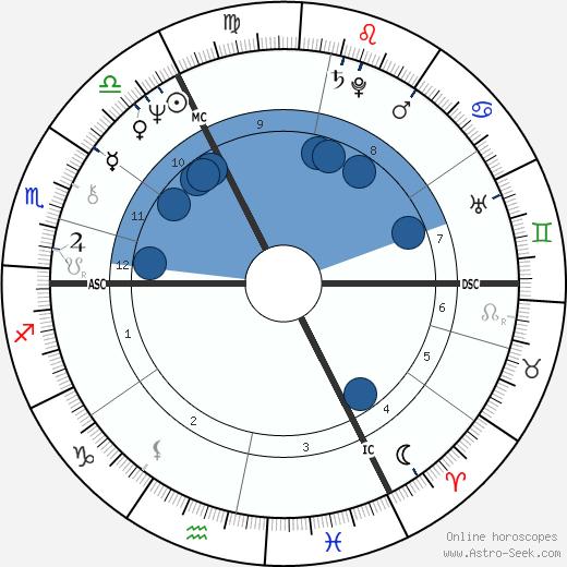 Marc Bolan wikipedia, horoscope, astrology, instagram