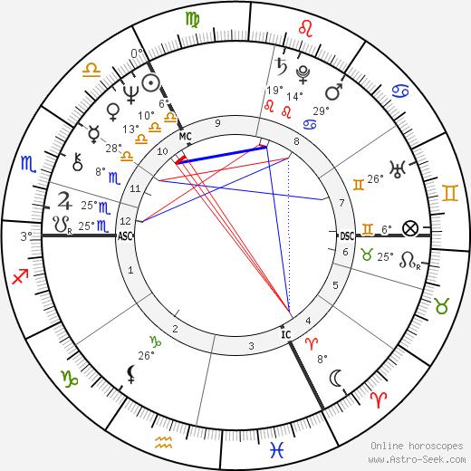 Marc Bolan birth chart, biography, wikipedia 2019, 2020