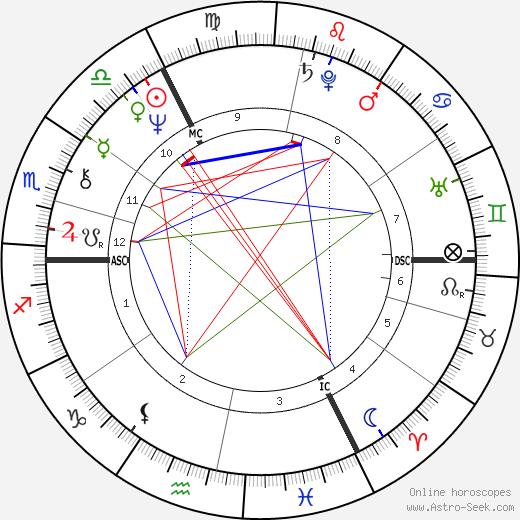 Marc Bolan tema natale, oroscopo, Marc Bolan oroscopi gratuiti, astrologia