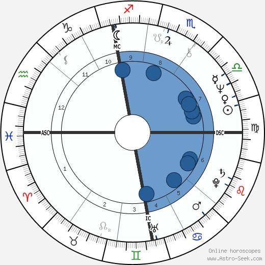Martha Jones wikipedia, horoscope, astrology, instagram