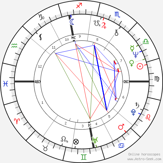 Martha Jones tema natale, oroscopo, Martha Jones oroscopi gratuiti, astrologia