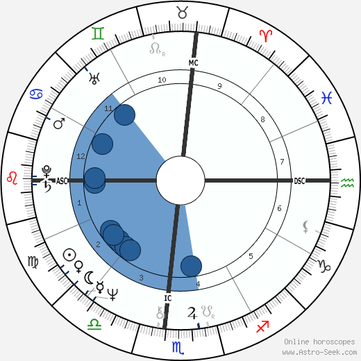 Mary Anne Aden-Harter wikipedia, horoscope, astrology, instagram