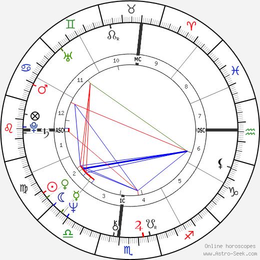 Mary Anne Aden-Harter день рождения гороскоп, Mary Anne Aden-Harter Натальная карта онлайн