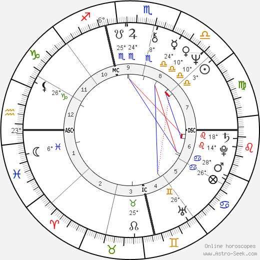 Meat Loaf birth chart, biography, wikipedia 2018, 2019