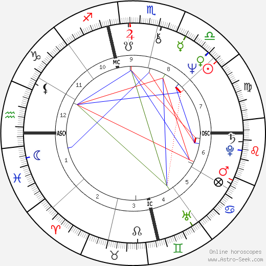Meat Loaf birth chart, Meat Loaf astro natal horoscope, astrology