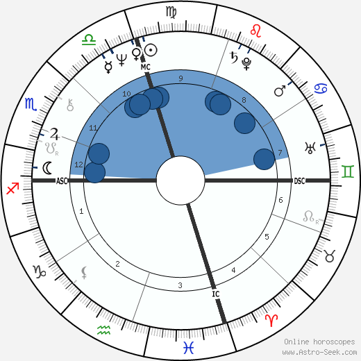 Mia Martini wikipedia, horoscope, astrology, instagram