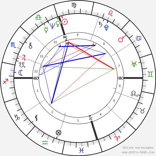 Mia Martini astro natal birth chart, Mia Martini horoscope, astrology