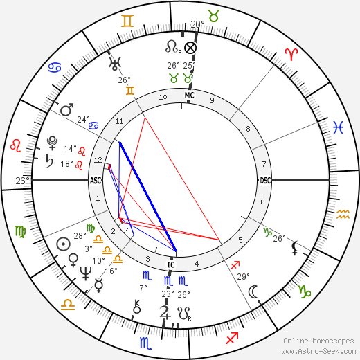 Neal Smith birth chart, biography, wikipedia 2019, 2020