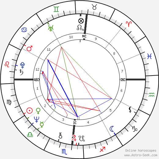 Neal Smith astro natal birth chart, Neal Smith horoscope, astrology