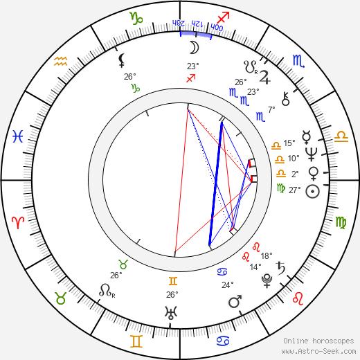 Nick Castle birth chart, biography, wikipedia 2019, 2020