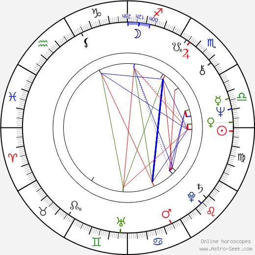 Nick Castle birth chart, Nick Castle astro natal horoscope, astrology