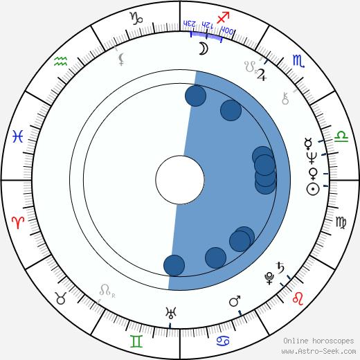Olga Ostroumova wikipedia, horoscope, astrology, instagram