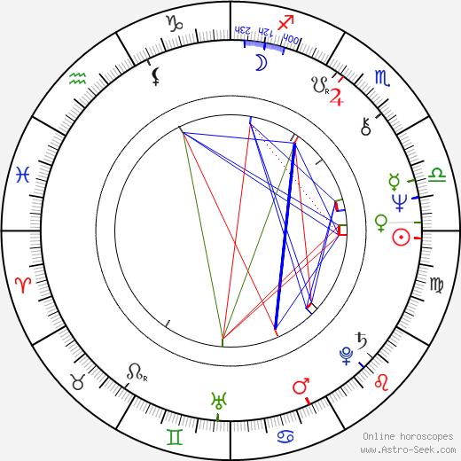 Olga Ostroumova birth chart, Olga Ostroumova astro natal horoscope, astrology