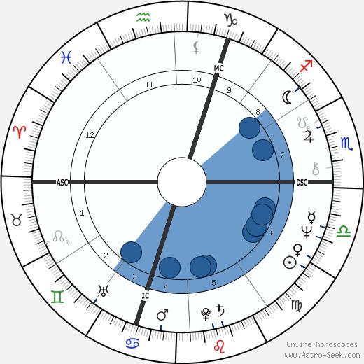 Patrick Poivre d'Arvor wikipedia, horoscope, astrology, instagram