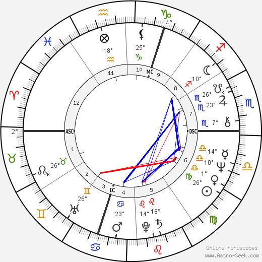 Patrick Poivre d'Arvor birth chart, biography, wikipedia 2019, 2020