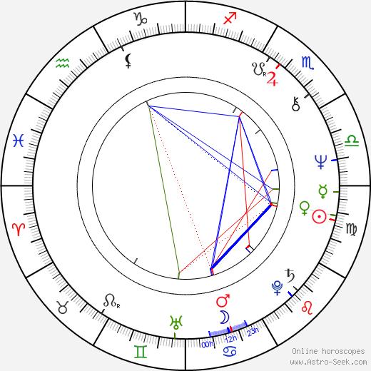 Pavel Kačírek tema natale, oroscopo, Pavel Kačírek oroscopi gratuiti, astrologia