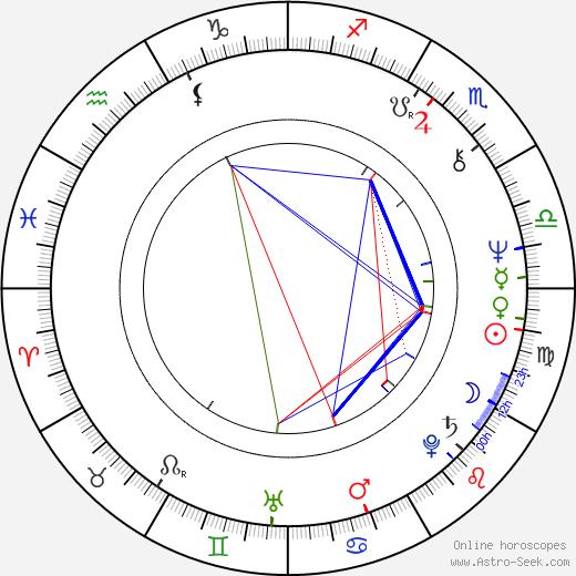 Radan Rusev astro natal birth chart, Radan Rusev horoscope, astrology