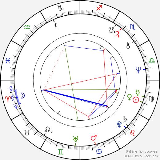 Rene Teboe birth chart, Rene Teboe astro natal horoscope, astrology