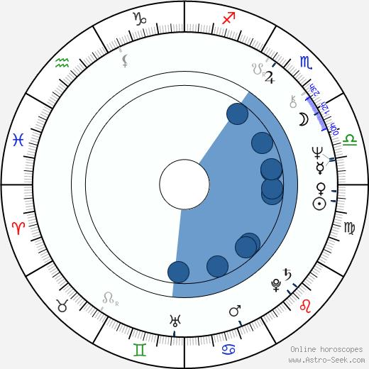 Richard James Ashworth wikipedia, horoscope, astrology, instagram